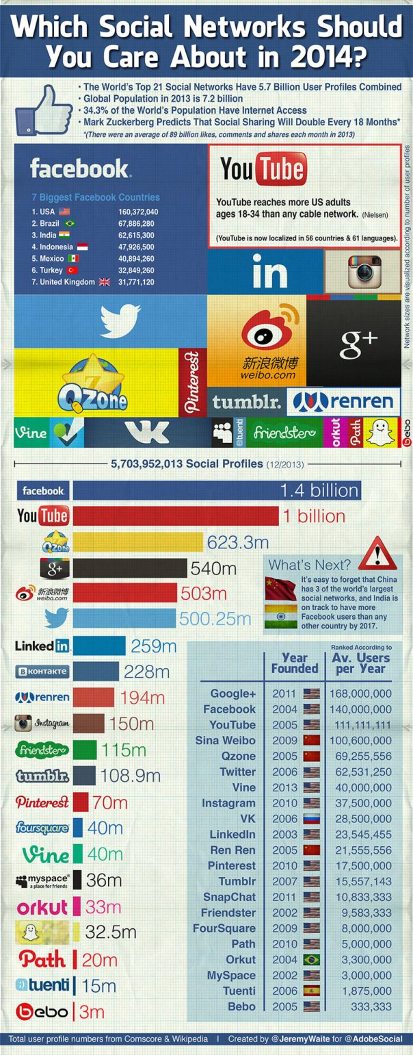 Social Network Breakdown! Not not social collapse...just an analysis!